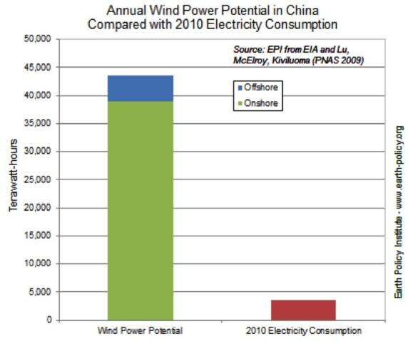 Chine : Quand le vent détrône l'atome !